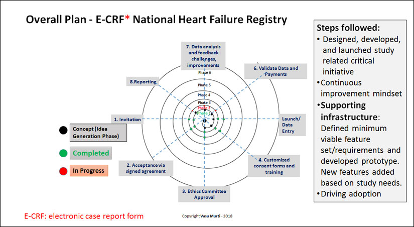 Overall Plan - E-CRF National Heart Failure Registry